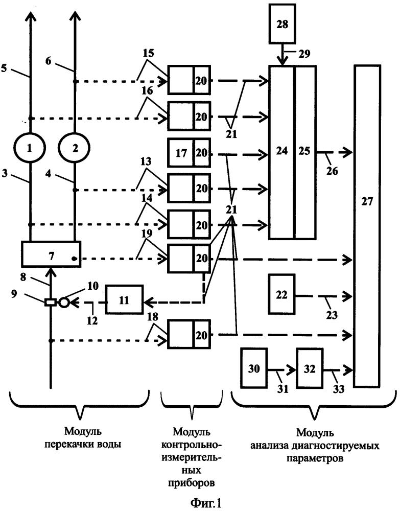 Система диагностики притока воды