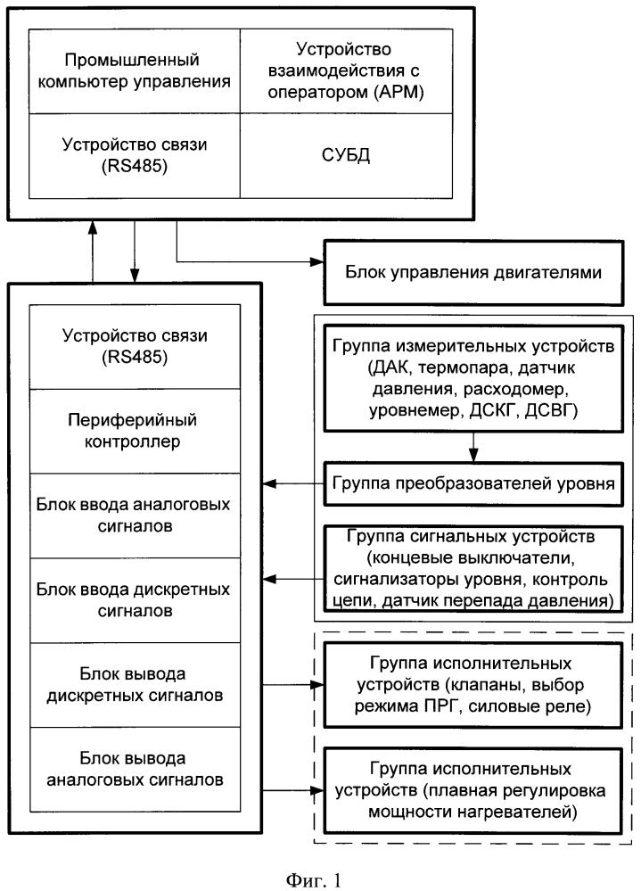 Способ диагностики теплоносителя свинцово-висмутового быстрого реактора и диагностическая система для осуществления способа