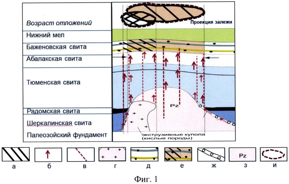 Способ поиска залежей углеводородов в нетрадиционных коллекторах баженовской свиты