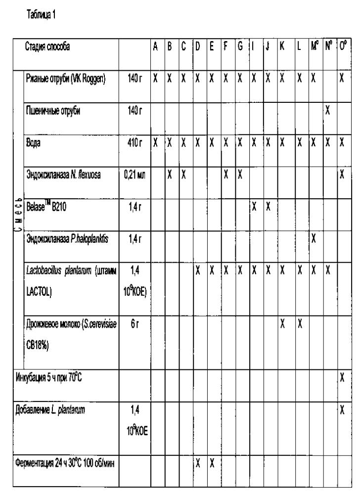 Композиции с высоким содержанием олигосахаридов арабиноксилана