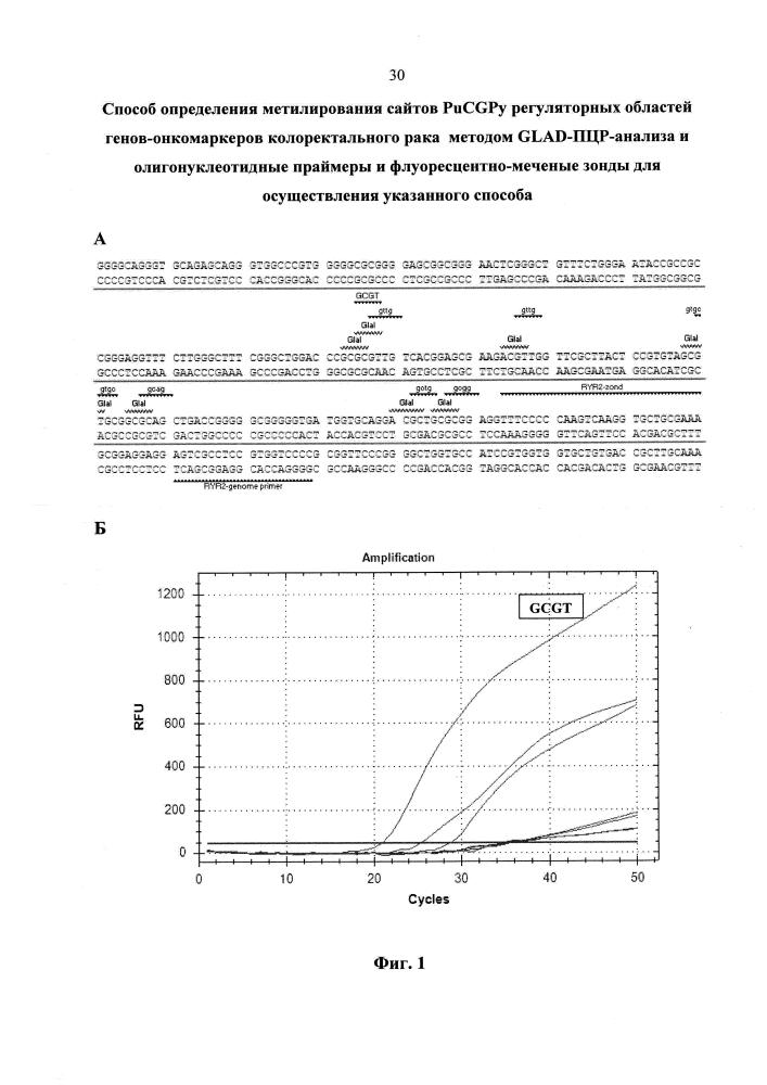 Способ определения метилирования сайтов pucgpy регуляторных областей генов-онкомаркеров колоректального рака методом glad-пцр-анализа и олигонуклеотидные праймеры и флуоресцентно-меченые зонды для осуществления указанного способа