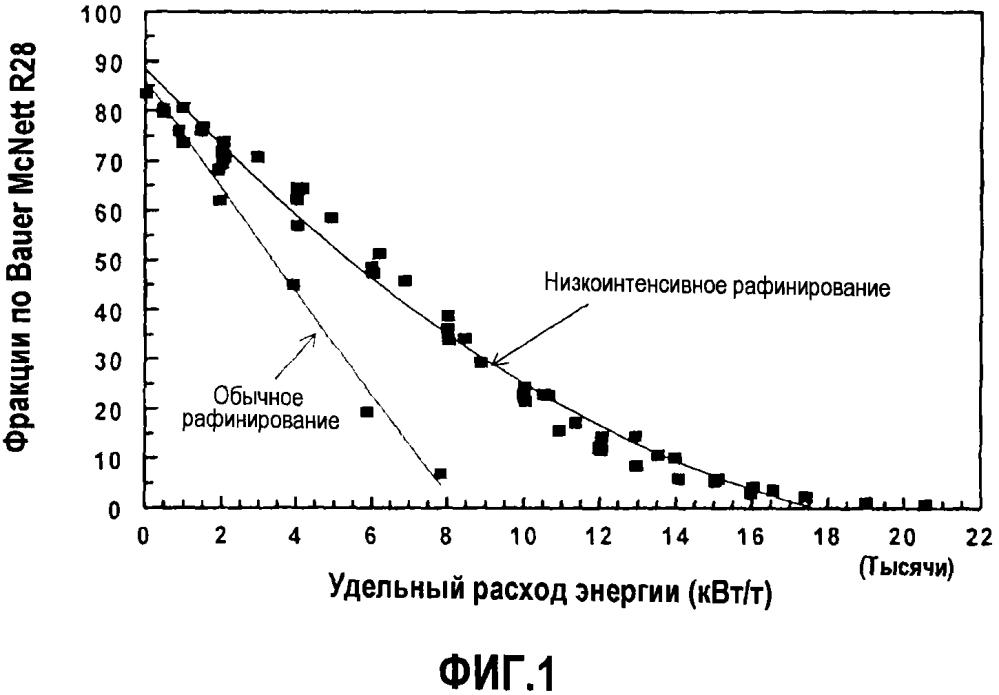 Целлюлозные нанофиламенты с высоким коэффициентом вытяжки и способы их получения