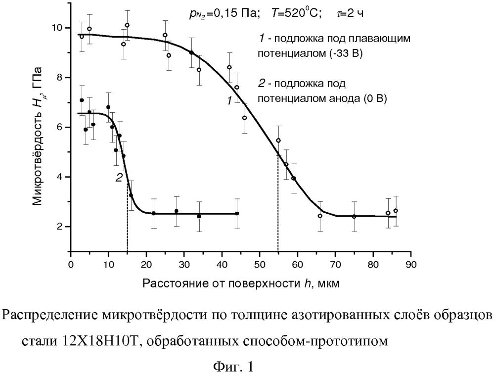 Способ вакуумно-плазменного азотирования изделий из нержавеющей стали в дуговом несамостоятельном разряде низкого давления