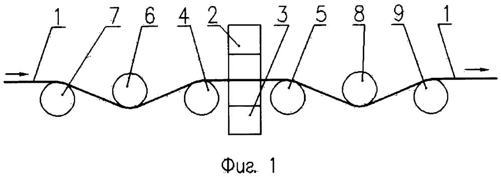 Способ стабилизации положения металлической полосы в зоне измерения