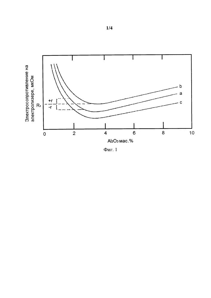 Способ управления подачей глинозема в электролизер при получении алюминия