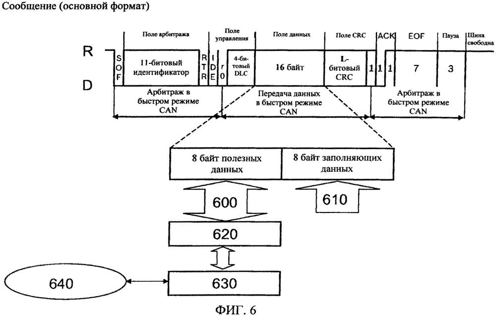 Способ и устройство для адаптируемой к размерам памяти последовательной передачи данных