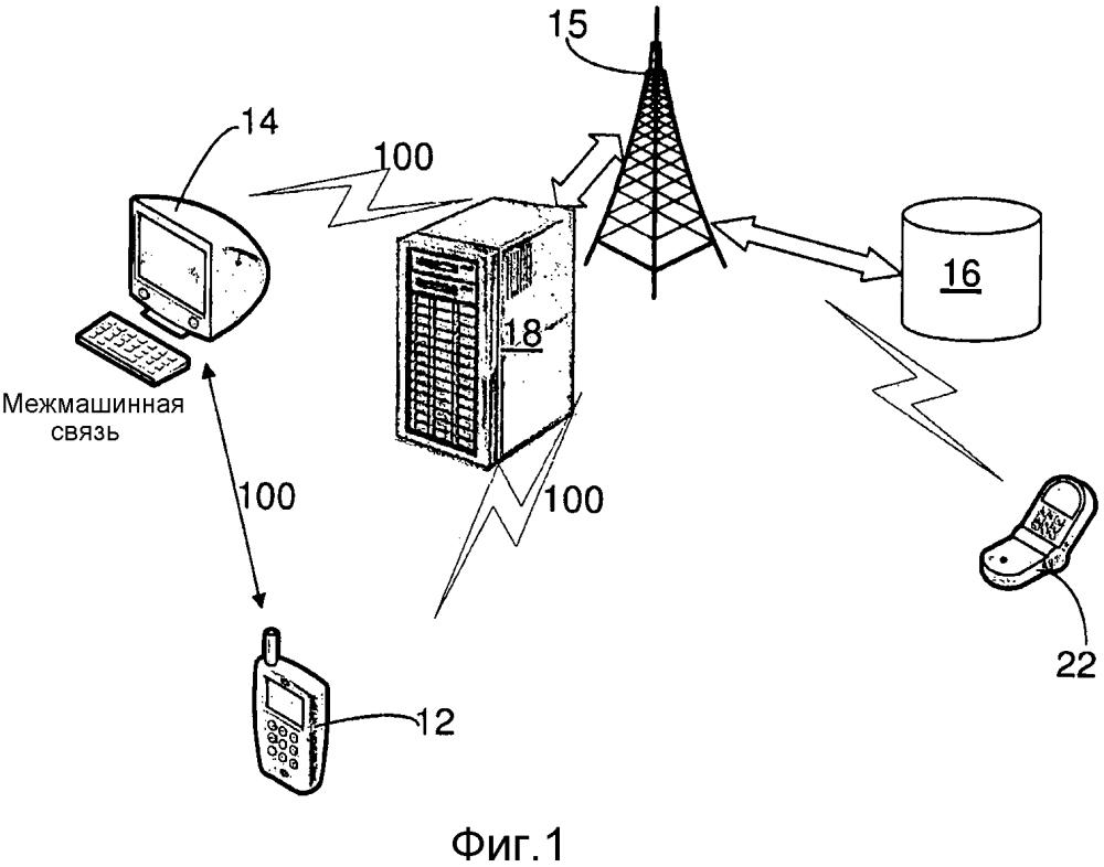 Система и способ для активации мобильного устройства для инициирования связи