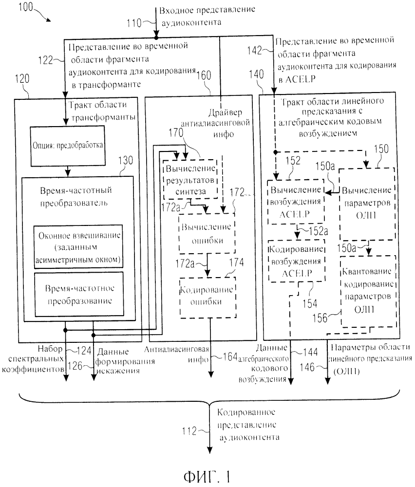 Кодер аудиосигнала, декодер аудиосигнала, способ кодированного представления аудиоконтента, способ декодированного представления аудиоконтента и компьютерная программа для приложений с малой задержкой