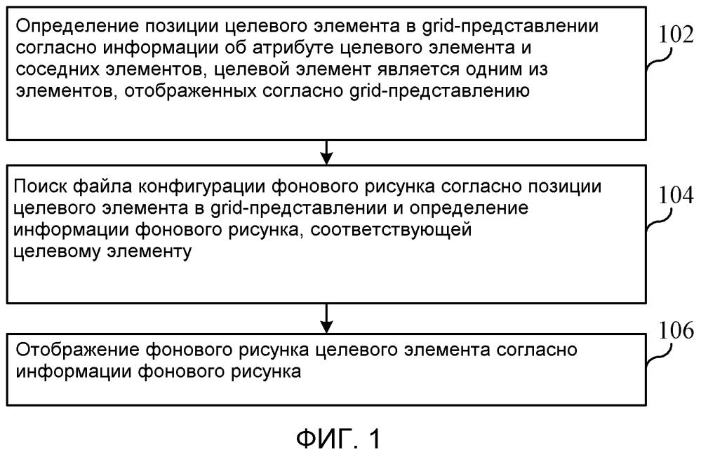 Способ отображения фона, устройство отображения фона и электронное устройство