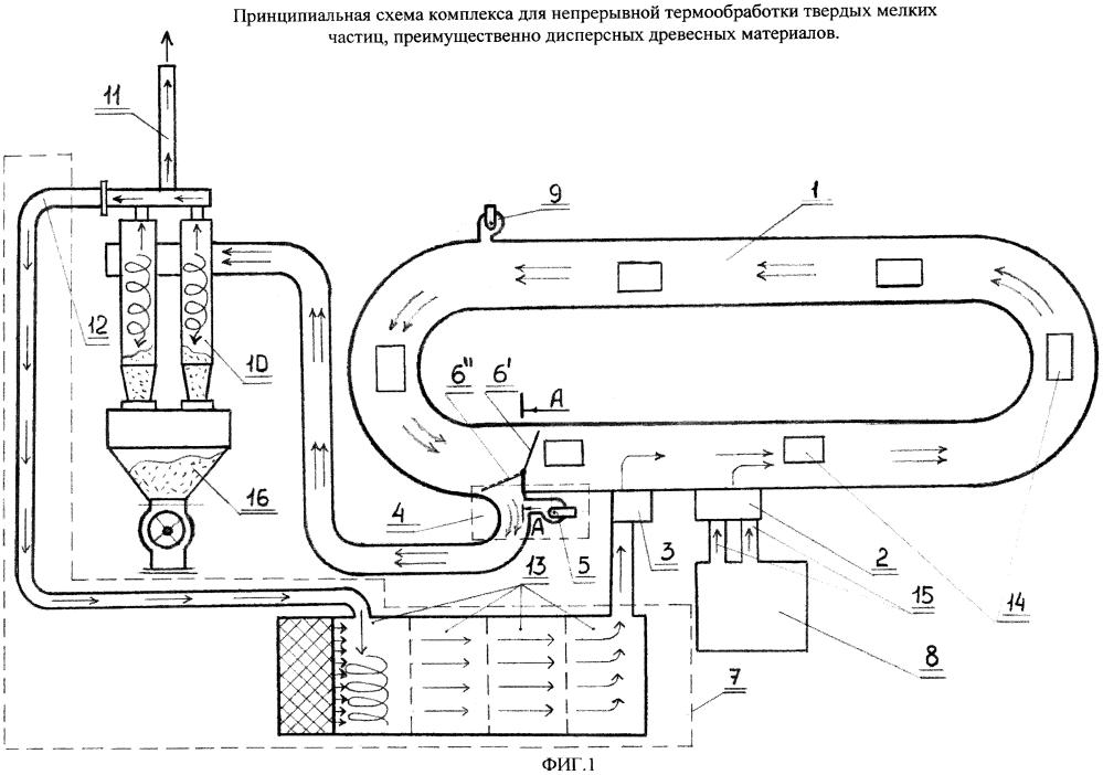 Комплекс для непрерывной термообработки твердых мелких частиц, преимущественно дисперсных древесных материалов, и способы термообработки, реализуемые с помощью данного комплекса