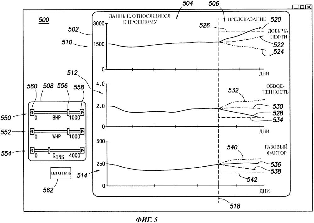 Способ и система для оценки прогнозной добычи углеводородов