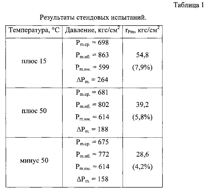 Метательный заряд миномётного выстрела