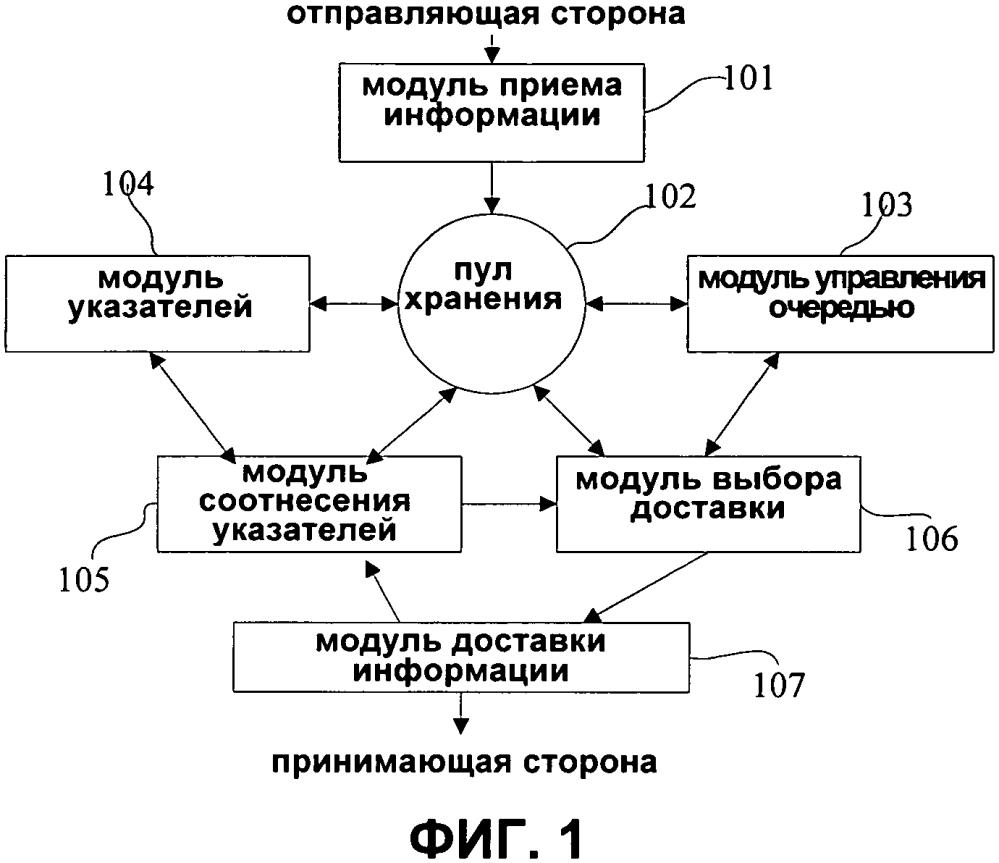 Система анонимной связи и способ осуществления передачи посредством блока передаваемой информации в системе анонимной связи