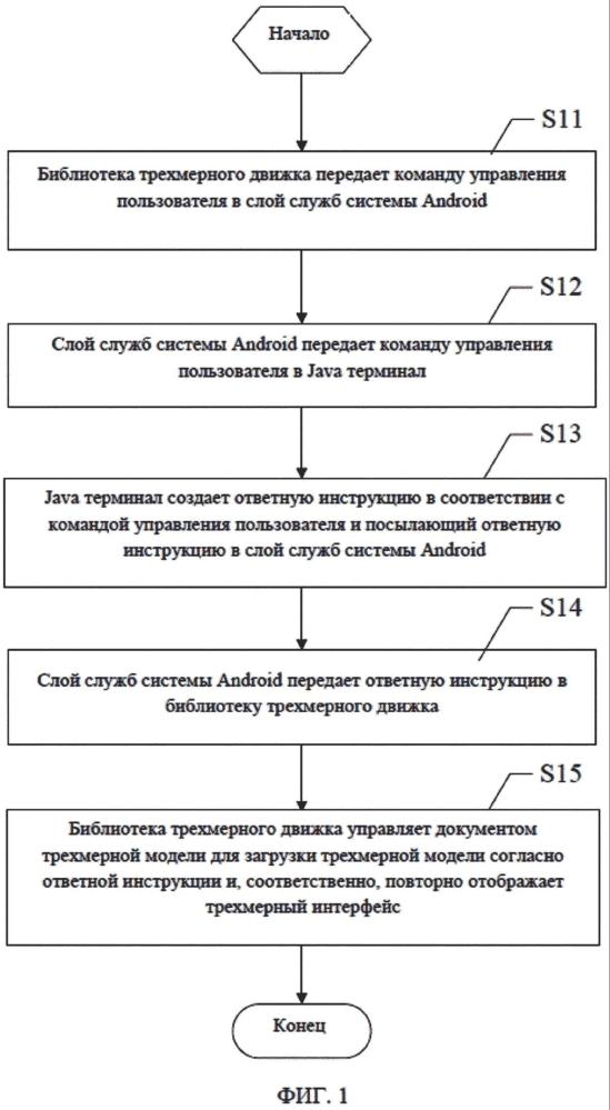 Способ и система для отображения трехмерного интерфейса на базе системы android