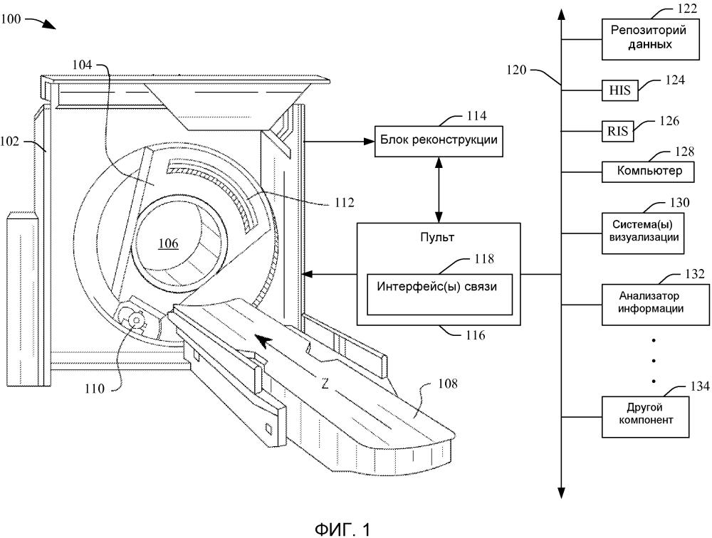 Передача информации системы визуализации