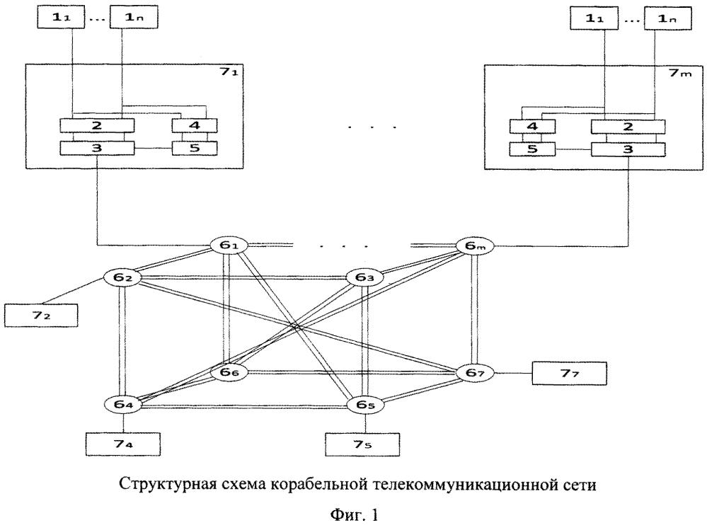 Корабельная телекоммуникационная сеть