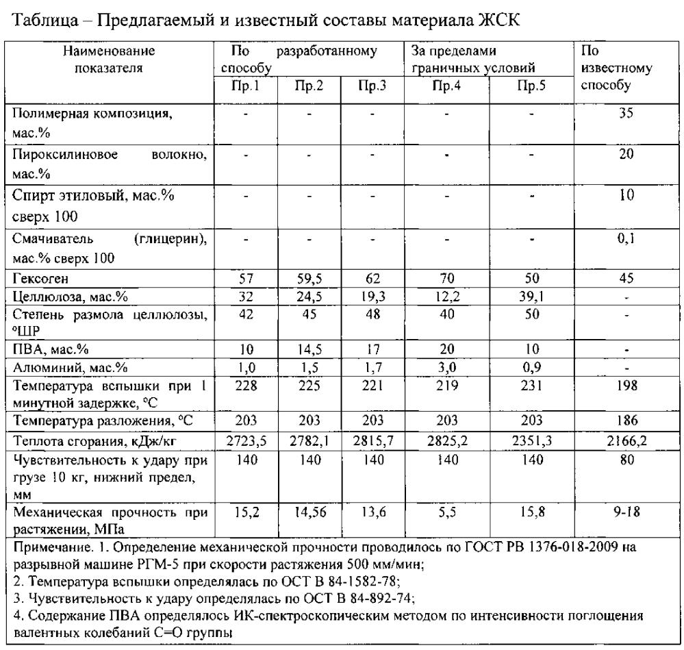Материал повышенной термостойкости жесткого сгорающего картуза