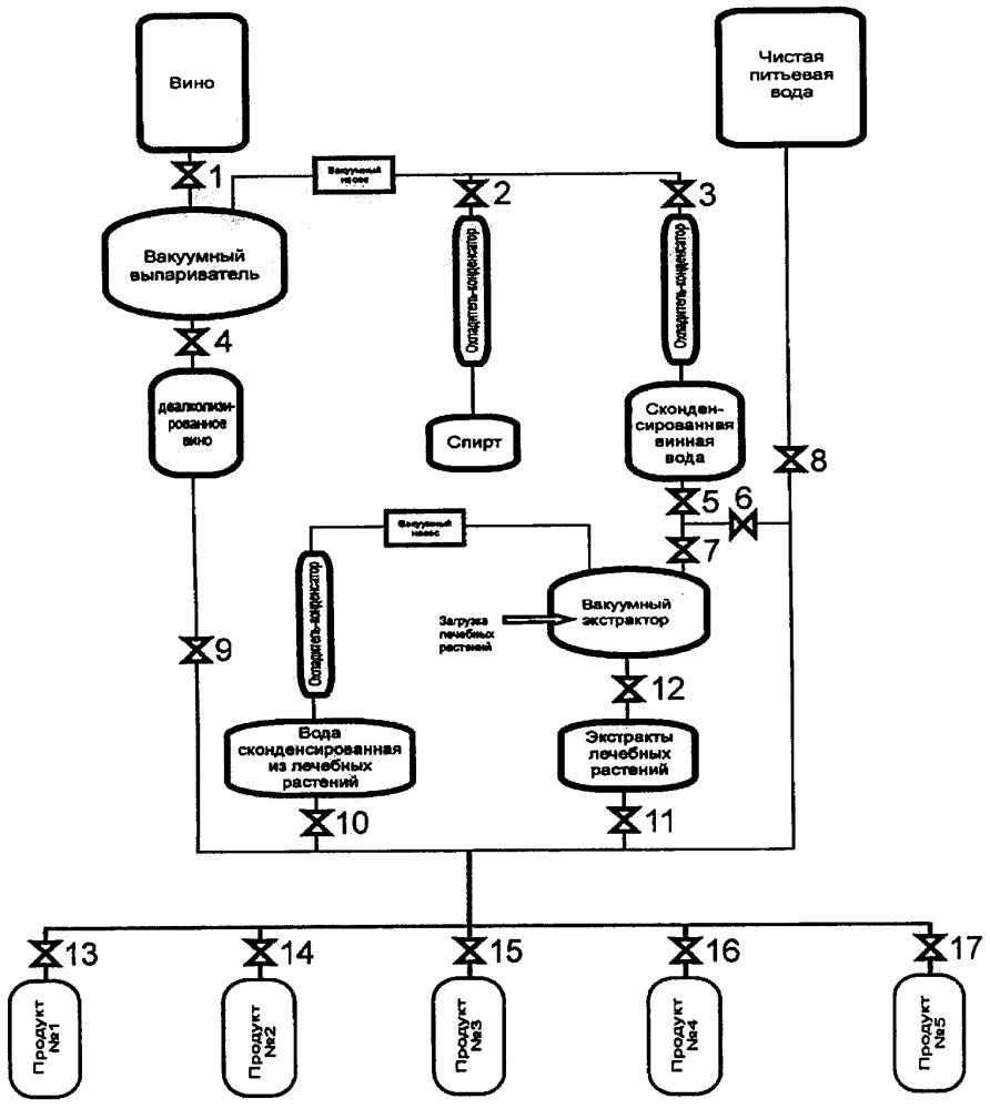 Способ приготовления и производства профилактических вод и напитков на основе вина, винной воды и экстрактов лечебных растений