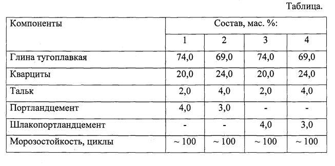 Керамическая масса для производства кирпича