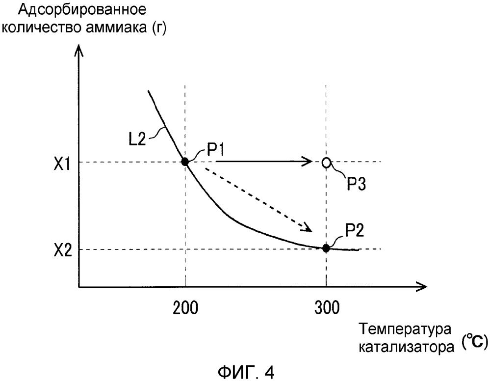 Система определения неисправностей устройства очистки выхлопных газов