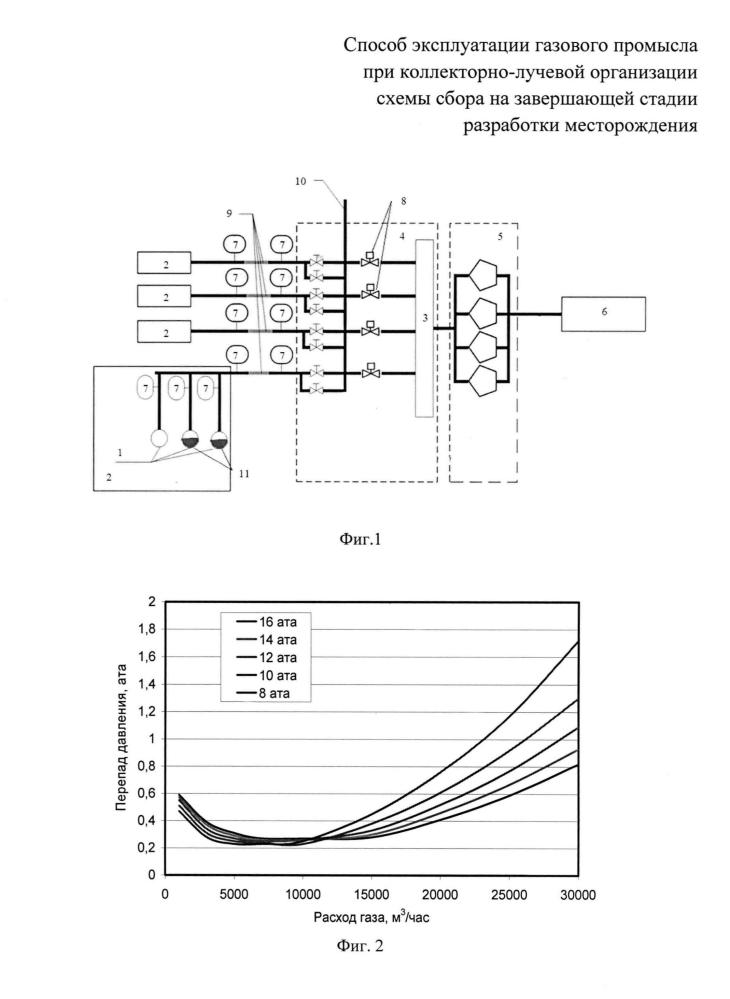 Способ эксплуатации газового промысла при коллекторно-лучевой организации схемы сбора на завершающей стадии разработки месторождения
