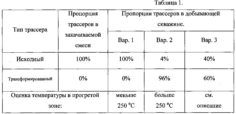 Способ исследования месторождений углеводородов