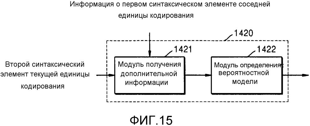 Способ и устройство для энтропийного кодирования с использованием иерархической единицы данных и способ и устройство для декодирования