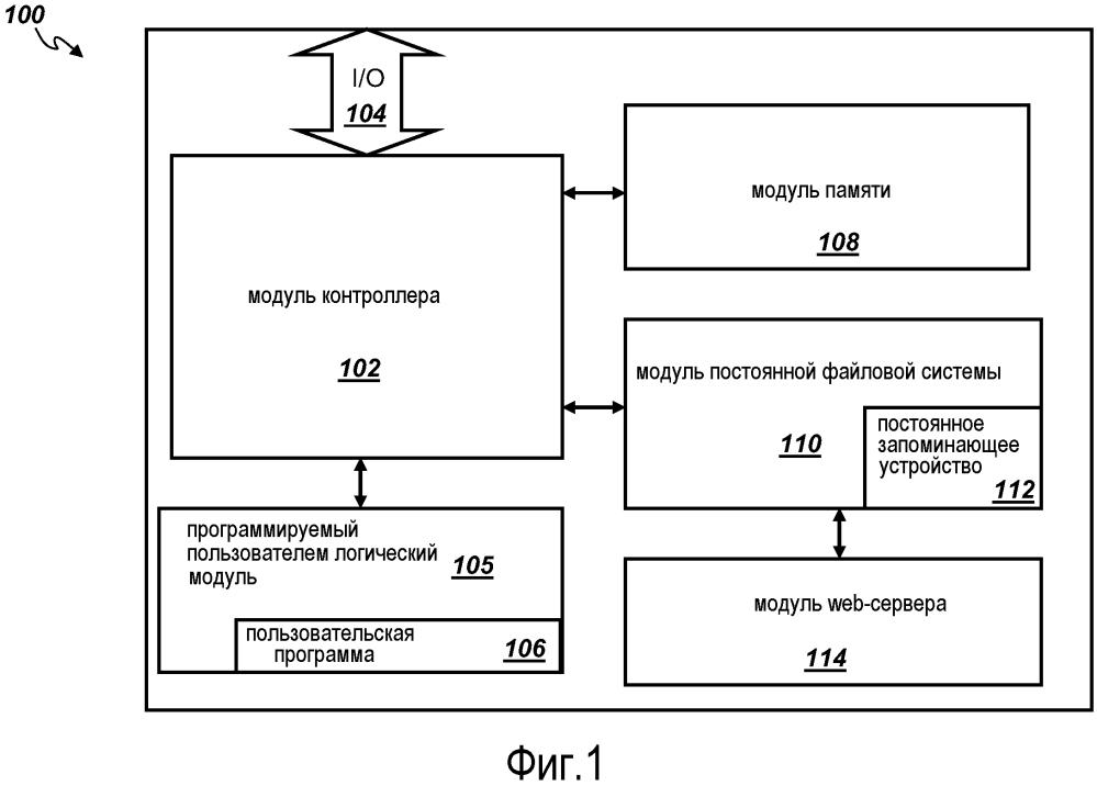 Способ и устройство для файловой системы на программируемом логическом контроллере