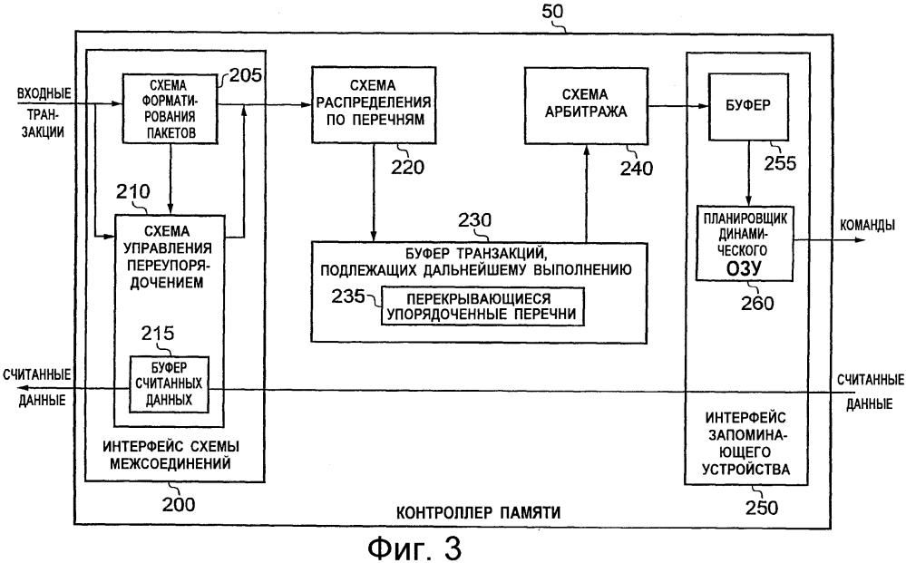 Контроллер памяти и способ работы такого контроллера памяти