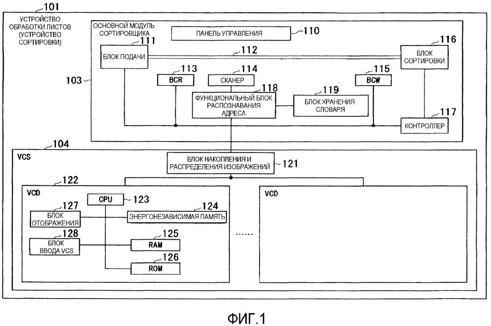 Устройство распознавания адреса, устройство сортировки, интегрированное устройство распознавания адреса и способ распознавания адреса