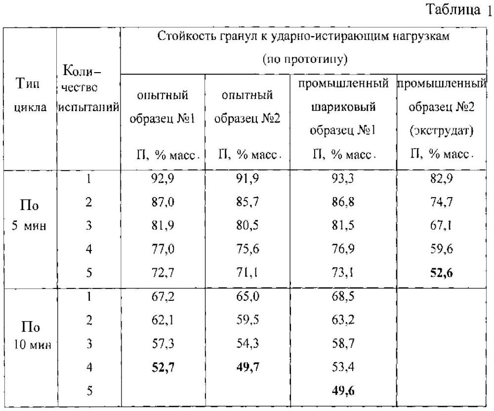 Устройство определения стойкости гранулированных материалов к истирающим нагрузкам в интенсивном режиме
