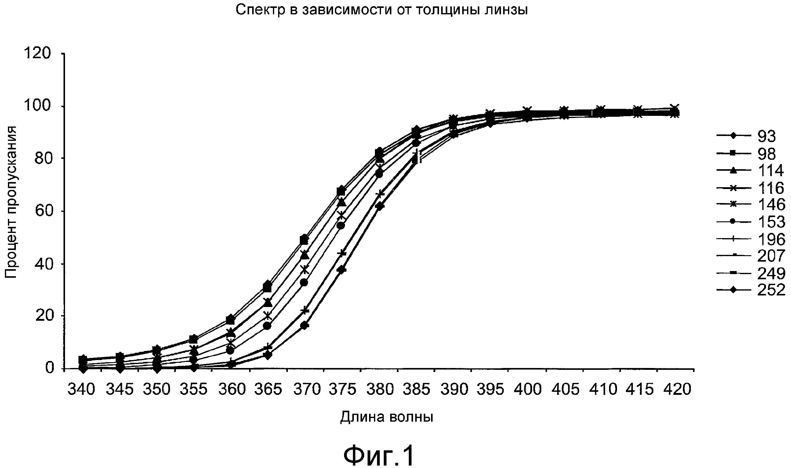Способ определения оптимальной длины волны для инспекции офтальмологических линз