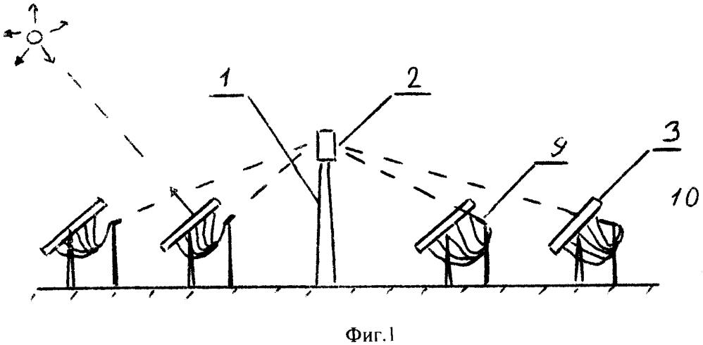 Солнечная электрическая станция с оптоволоконной системой наведения