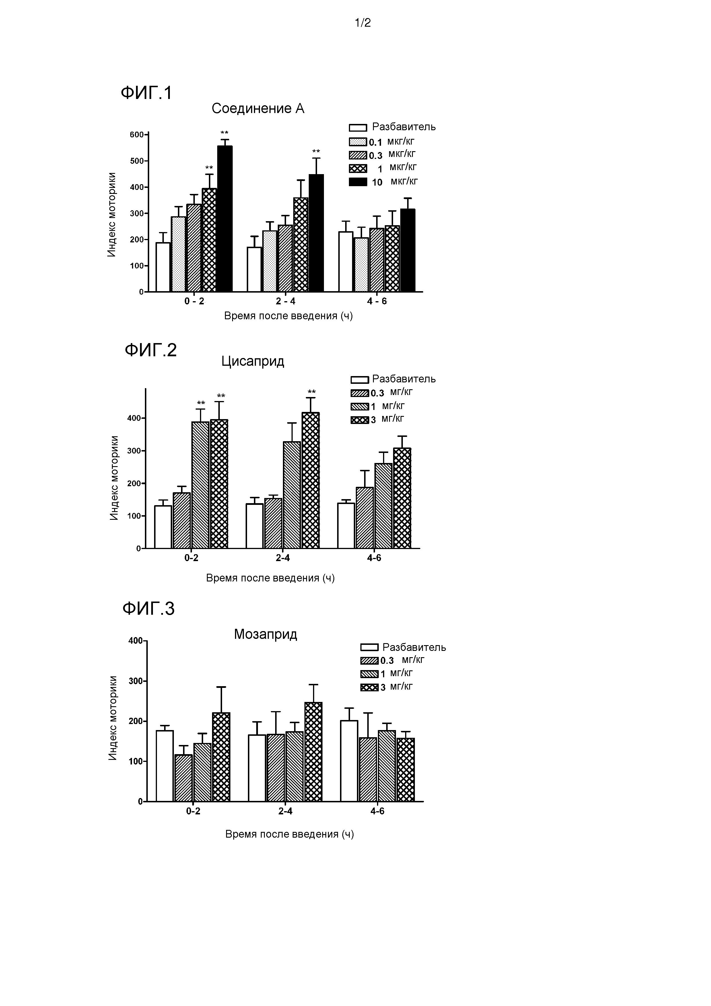 Агонист рецептора 5-нт4 в качестве прокинетического агента