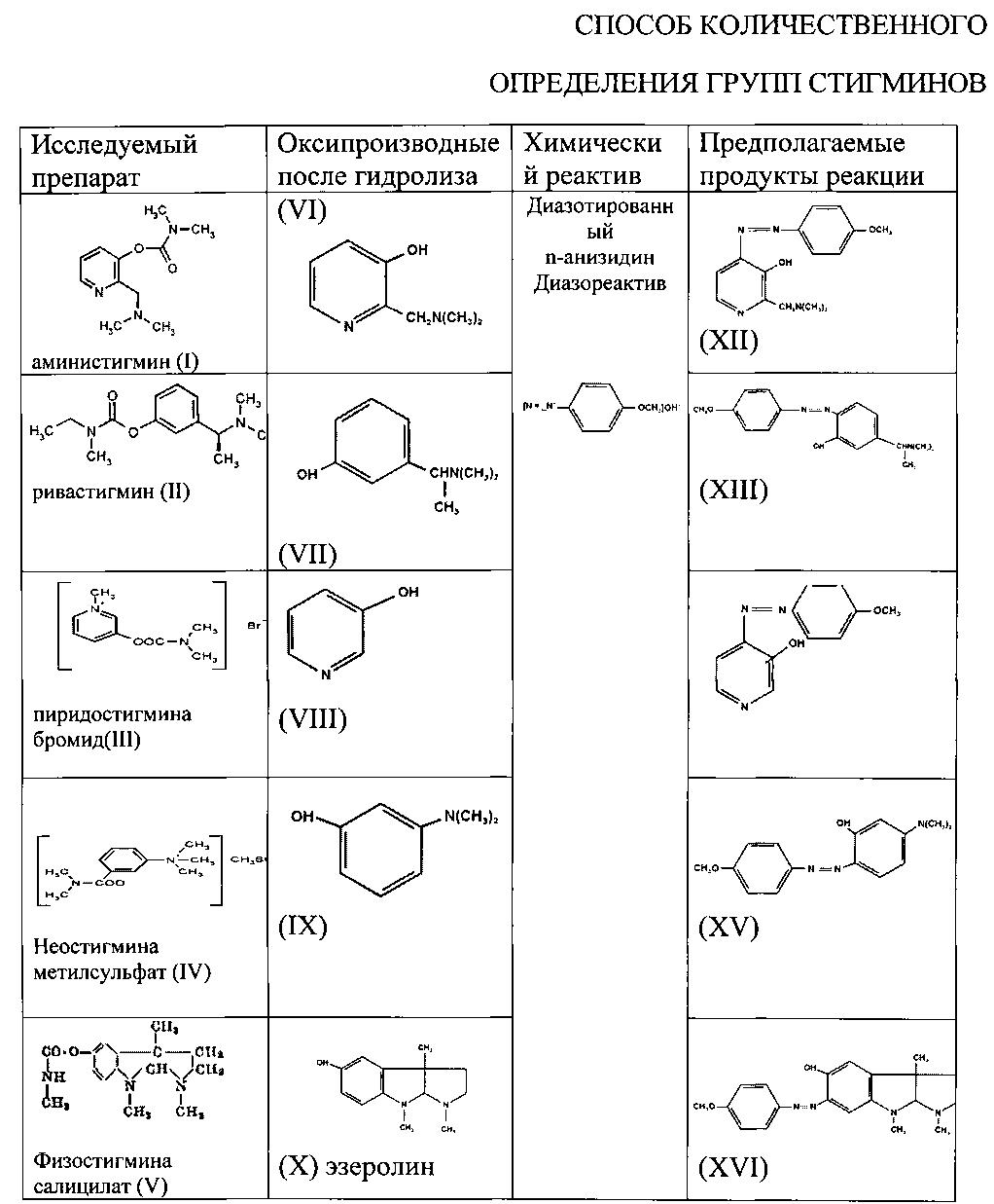 Способ количественного определения групп стигминов