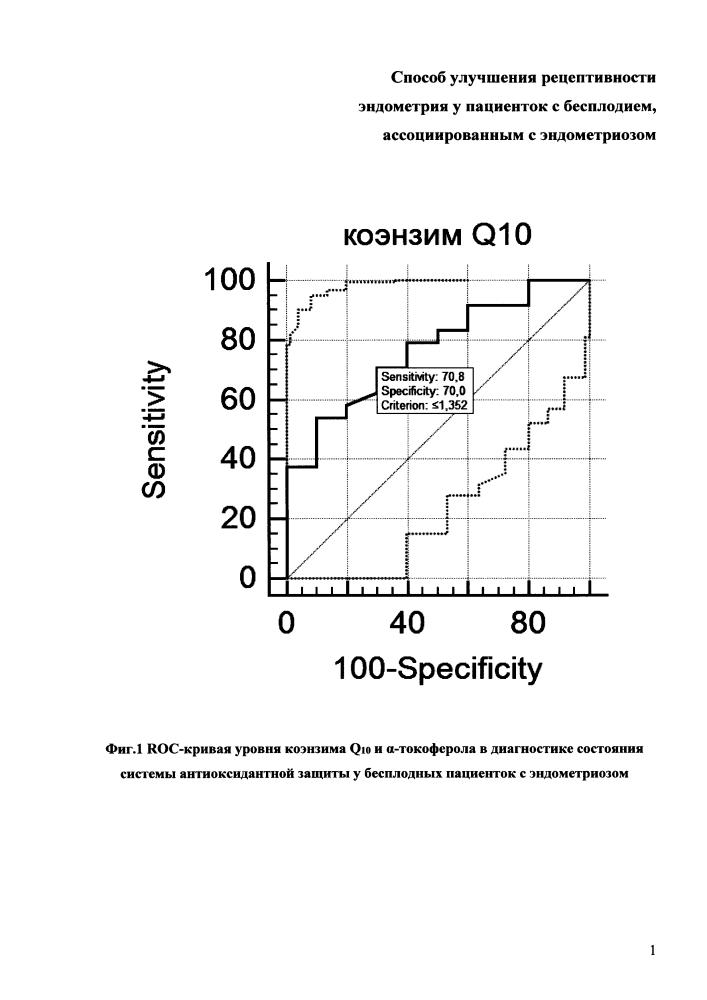 Способ улучшения рецептивности эндометрия у пациенток с бесплодием, ассоциированным с эндометриозом