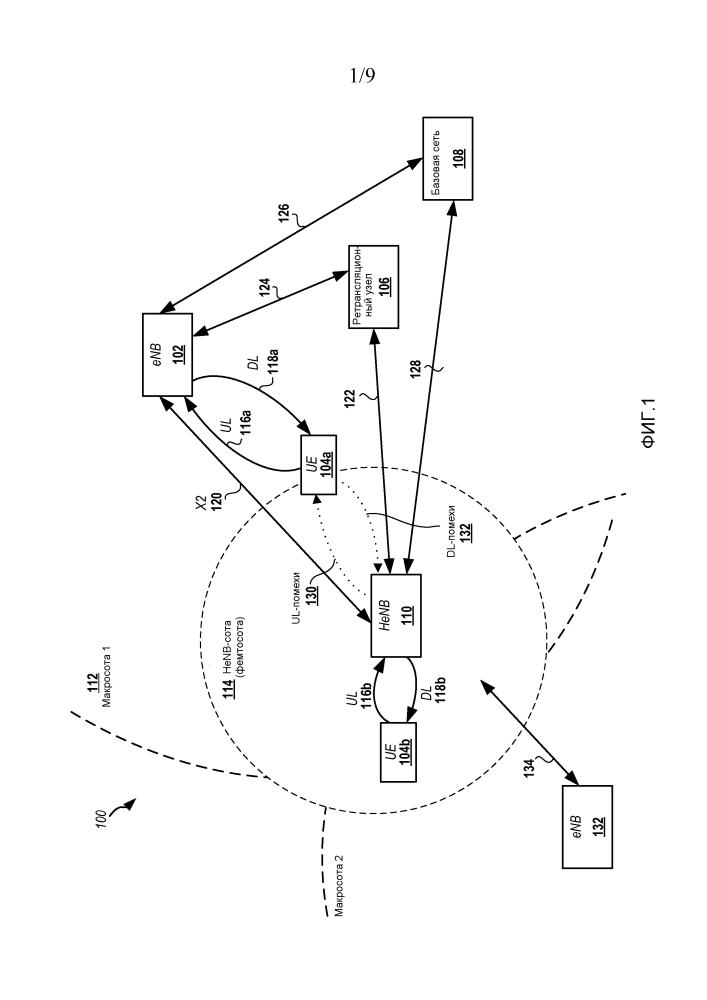 Способы и устройства для координации отправки опорных сигналов из нескольких сот