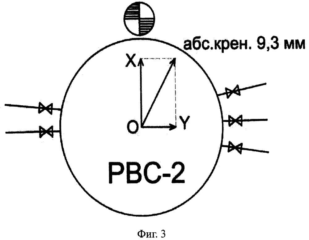 Способ определения величины и направления крена резервуара вертикального цилиндрического