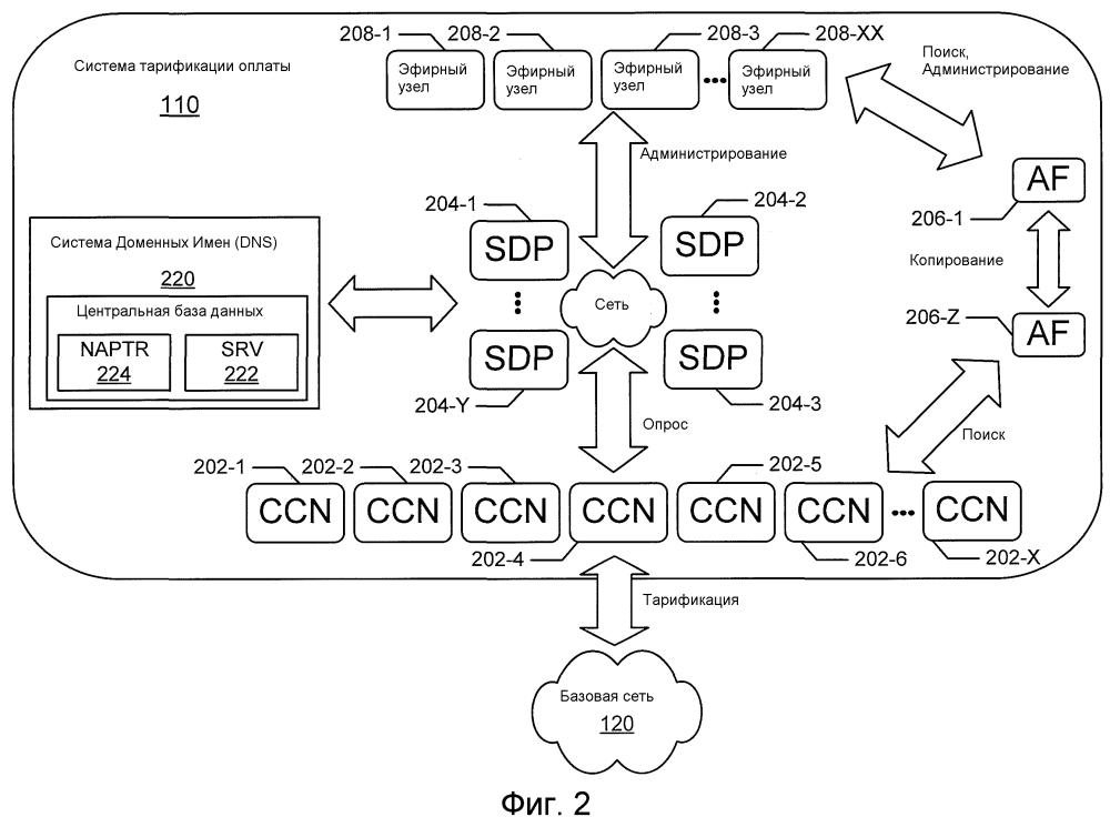 Сетевые узлы, которые создают сеансы, используя существующие соединения, идентифицированные в центральной базе данных