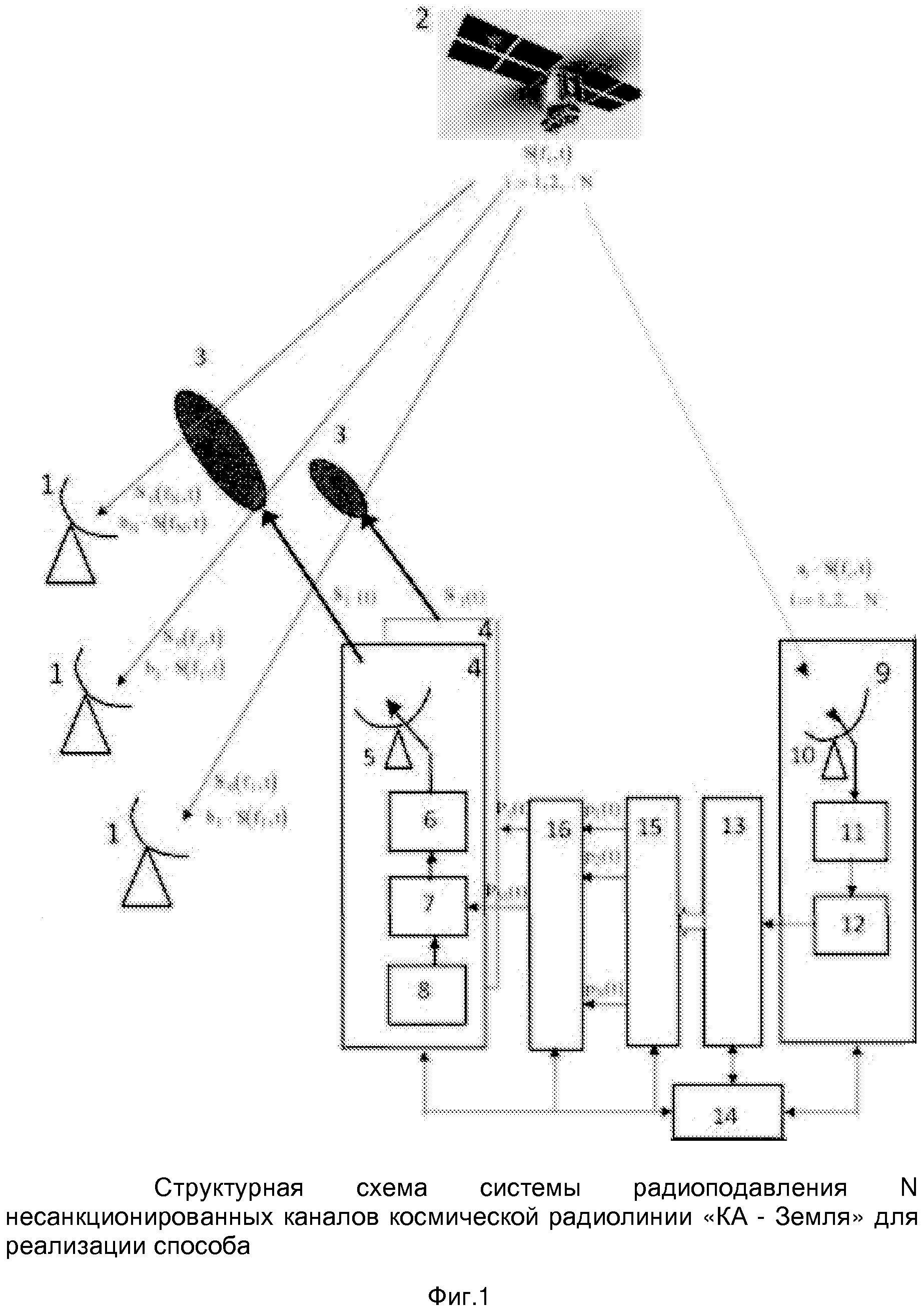 Способ радиоподавления несанкционированных каналов космической радиолинии космический аппарат - земля и система для его реализации
