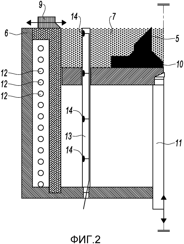 Устройство спекания и лазерного плавления, содержащее средство индукционного нагрева порошка