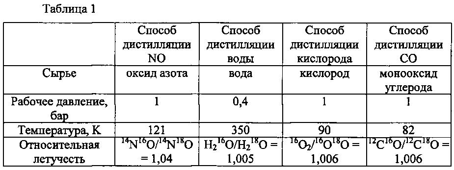 Способ обогащения изотопа кислорода