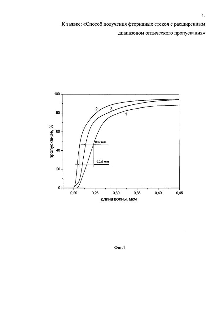 Способ получения фторидных стекол с расширенным диапазоном оптического пропускания