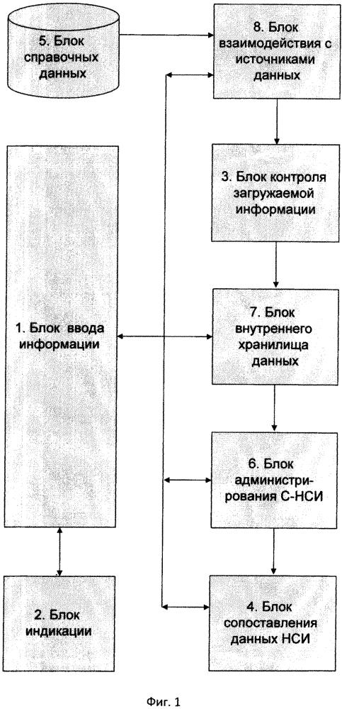 Система сопоставления нормативно-справочной информации