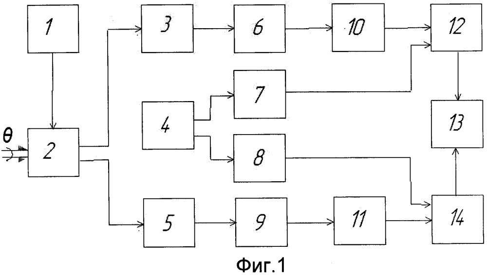Способ определения угла поворота ротора датчика угла типа синусно-косинусного вращающегося трансформатора