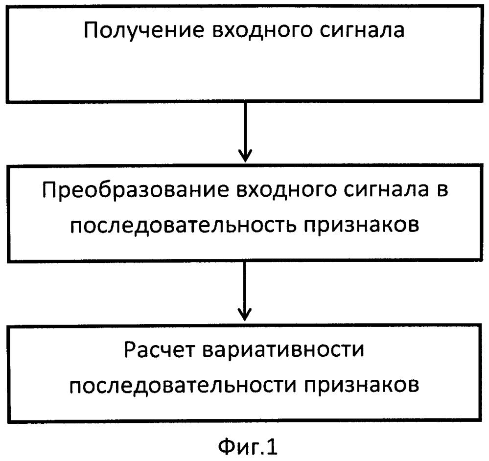 Способ оценки вариативности парольной фразы (варианты)