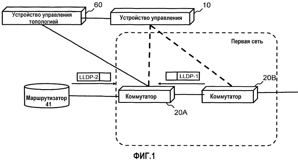 Система связи, устройство управления и способ управления топологией сети
