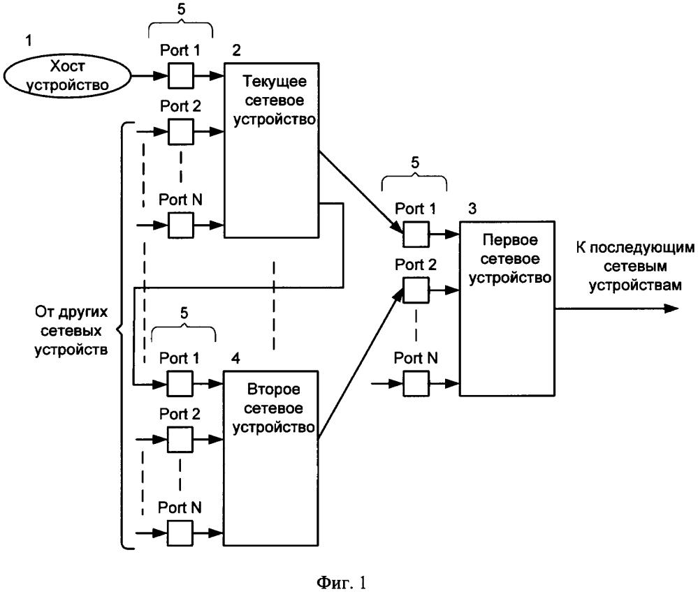 Способ маршрутизации пакетов данных между множеством сетевых коммутирующих устройств