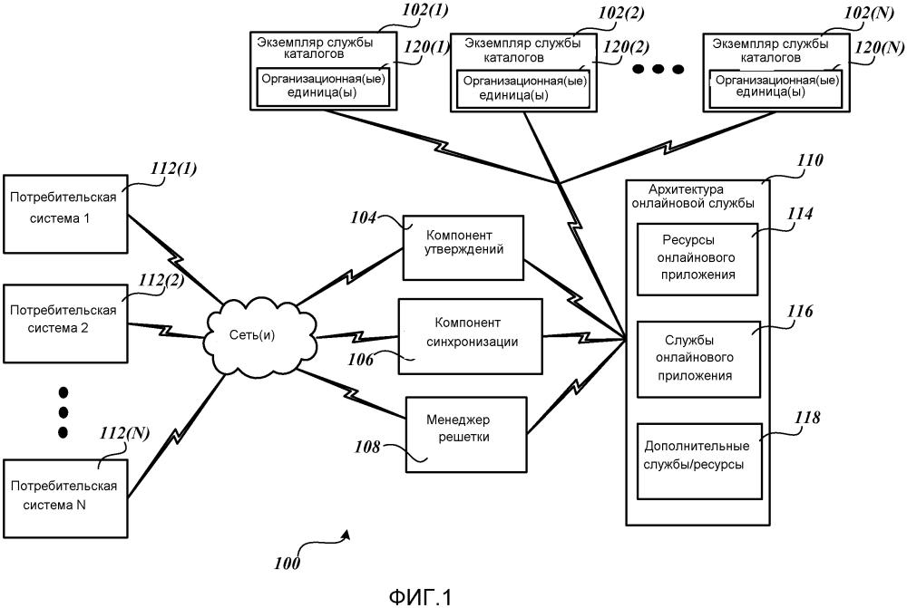 Средства управления доступом к онлайновой службе с использованием внемасштабных признаков каталога