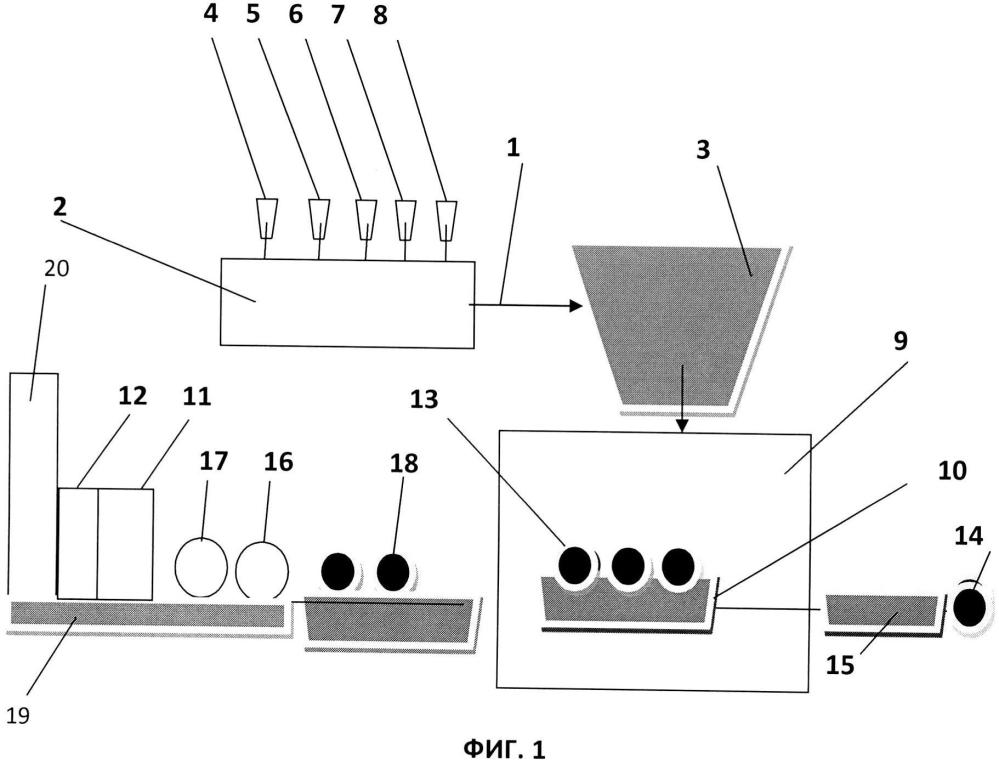Технологическая линия для изготовления водостойких строительных плит